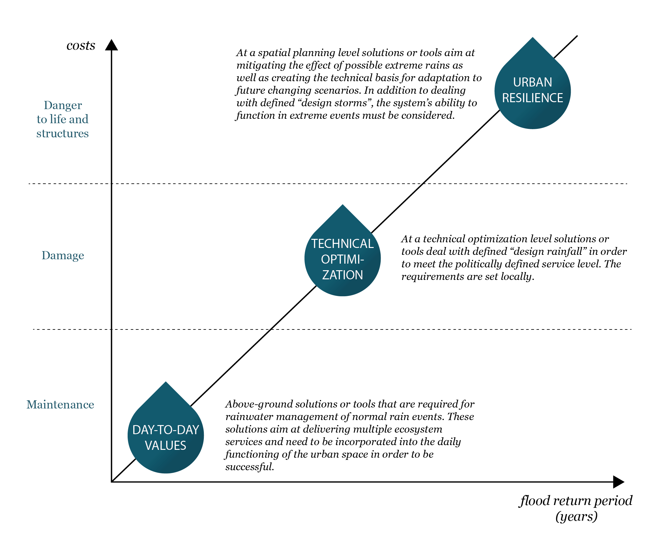 Picture 3: The three points approach for sustainable rainwater management (adapted from Fratini et al 2012).